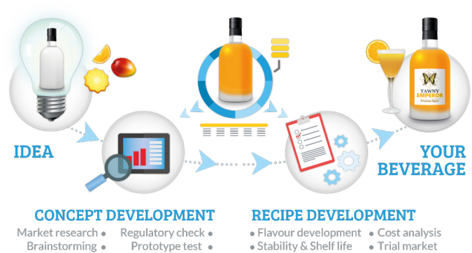 Development Process explained in image, Idea, Concept Development, Recipe Development, Your Beverage, Generalbev.eu